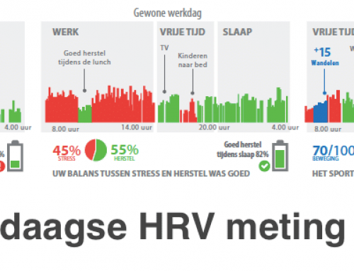6 juni extra verdiepingsworkshop HRV Lifestyle analyse!