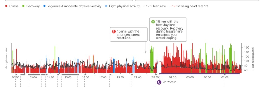 HRV sleep quality